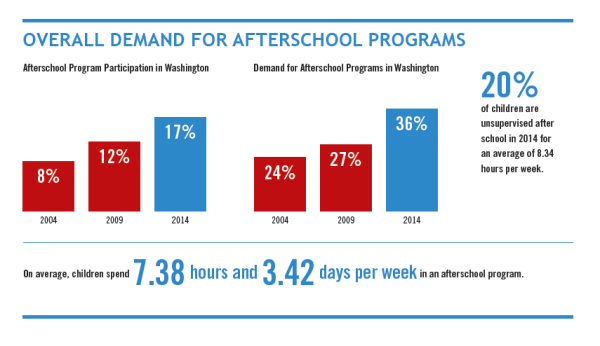 afterschool-partidipation and demand